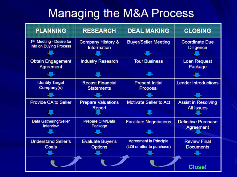 Managing the M&A Process for Buyers